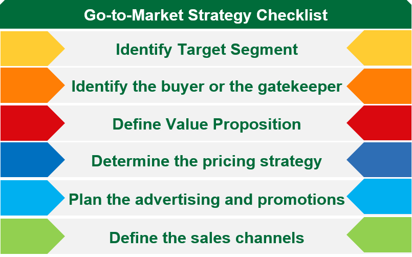 Go to market strategy checklist