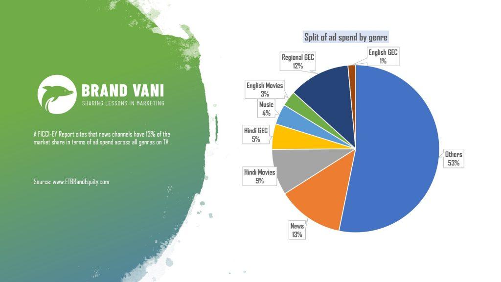 Brand Vani Ethics and advertising